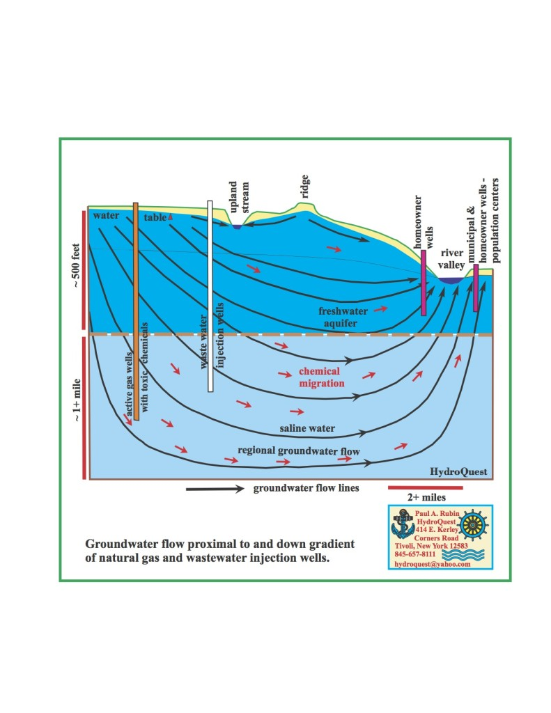 Groundwater Flow Proximal to Gas Wells (click for larger image)