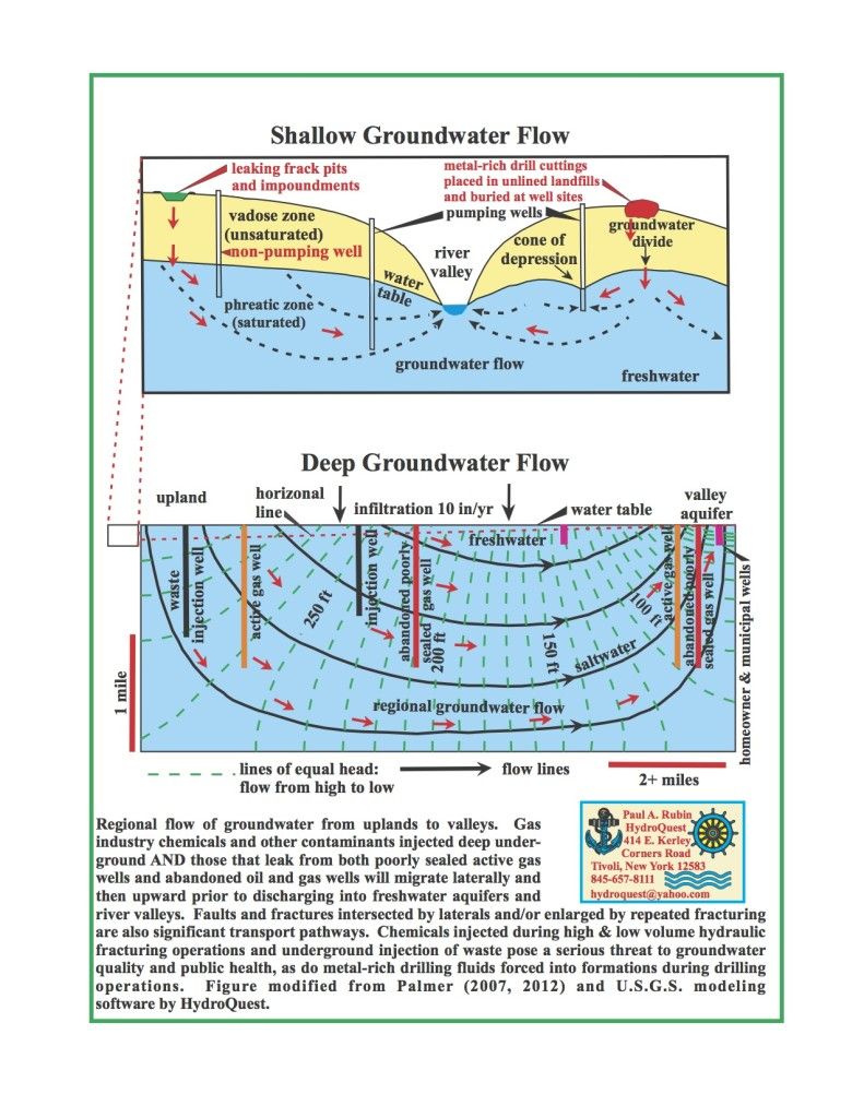 Shallow-Deep Groundwater Flow (click for larger)